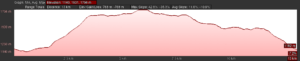 KZNTR Gilboa Challenge 15km Elevation Profile