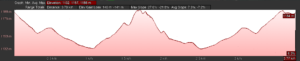 KZNTR Gilboa Challenge 4km Elevation Profile