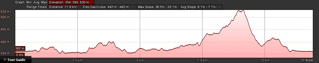 KZNTR Valley View 12km Elevation Profile