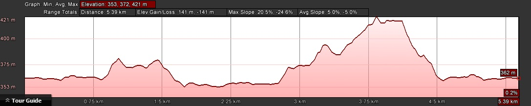 KZNTR Valley View 5km Elevation Profile