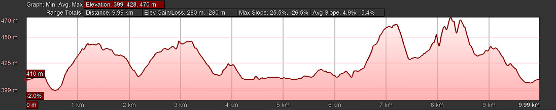 KZNTR 1000 Hills - 10km Elevation Profile
