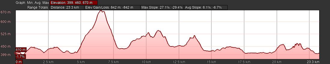KZNTR 1000 Hills - 22km Elevation Profile