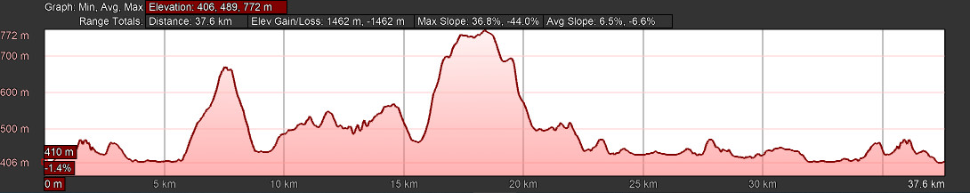 KZNTR 1000 Hills - 38km Elevation Profile