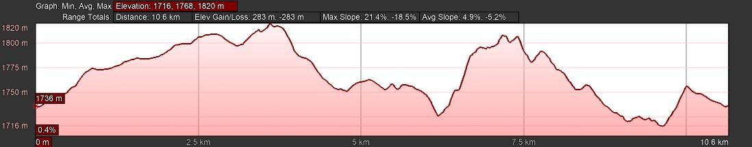 KZNTR DNT Mar19 - 10km Elevation