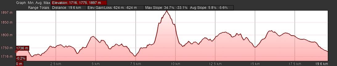 KZNTR DNT Mar19 - 20km Elevation