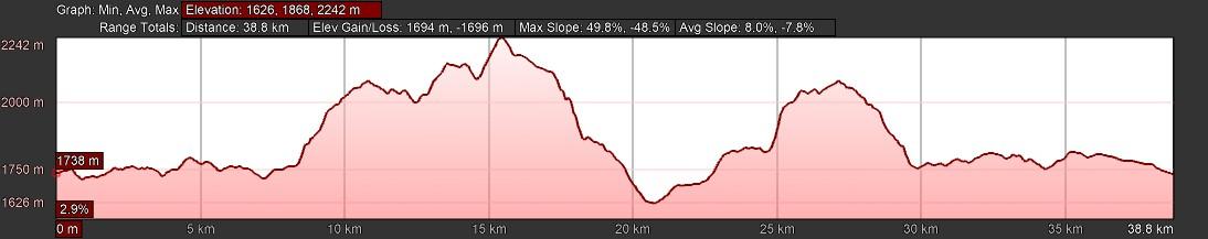 KZNTR DNT Mar19 - 40km Elevation