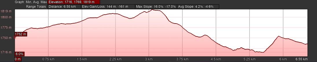 KZNTR DNT Mar19 - 6km Elevation