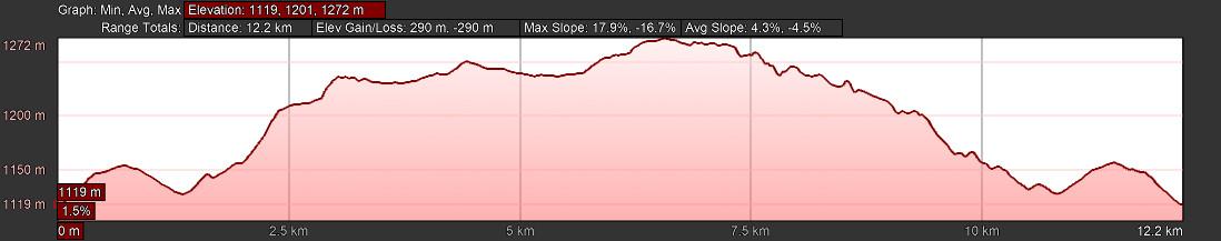 KZNTR Howick Trail Run - 12km Elevation Profile