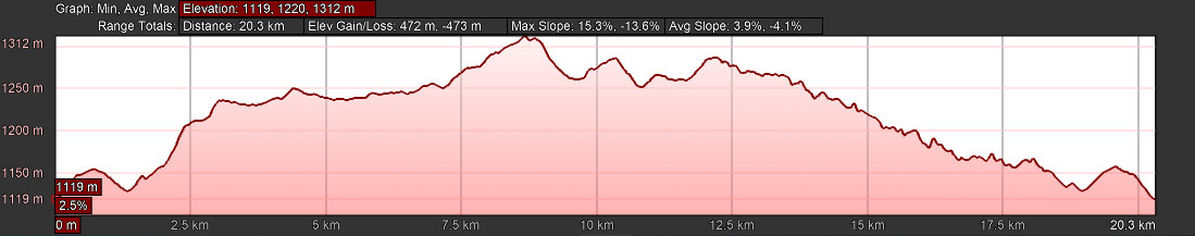 KZNTR Howick Trail Run - 20km Elevation Profile