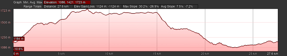 KZNTR Three Cranes Day 1 Elevation Profile