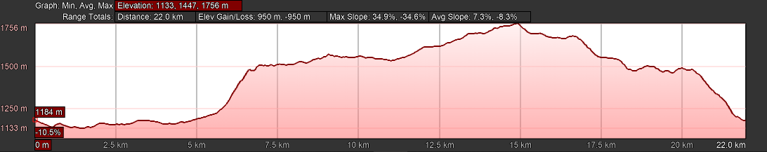 KZNTR Three Cranes Day 3 Elevation Profile