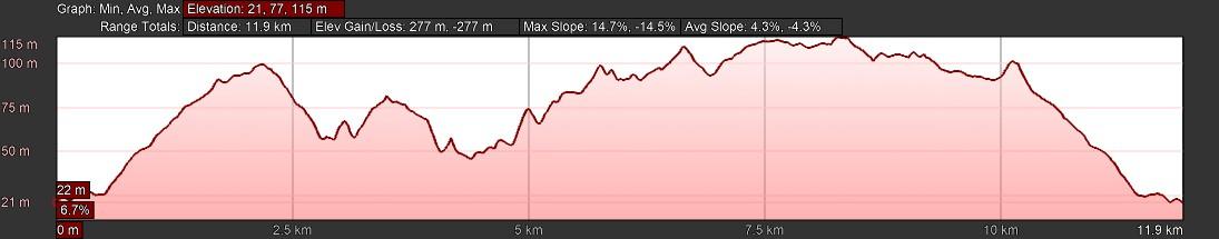 KZNTR Rocky Bay Mar19 - 12km Course Profile