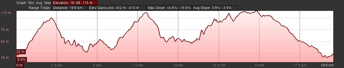 KZNTR Rocky Bay Mar19 - 19km Course Profile