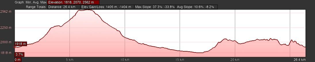 KZNTR WildSeries Golden Gate - Day 1 27km Course Profile