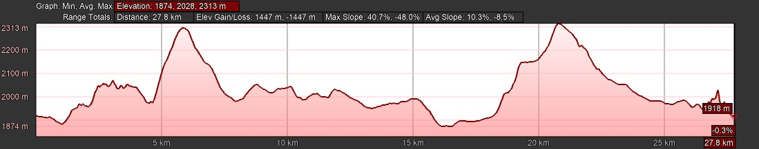 KZNTR WildSeries Golden Gate - Day 2 29km Course Profile