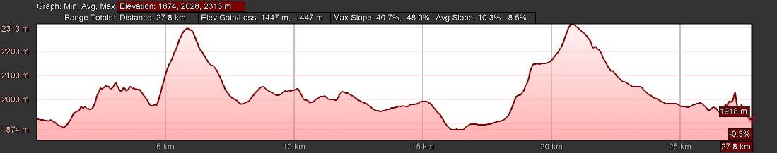 KZNTR WildSeries Golden Gate - Day 2 29km Course Profile