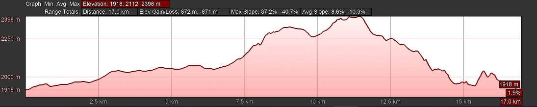 KZNTR WildSeries Golden Gate - Day 3 17km Course Profile
