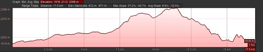 KZNTR WildSeries Golden Gate - Day 3 17km Course Profile