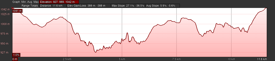 KZNTR WESSA Trail Run Apr19 - 12km Course Profile