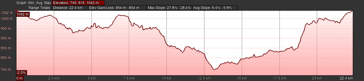 KZNTR WESSA Trail Run Apr19 - 20km Course Profile