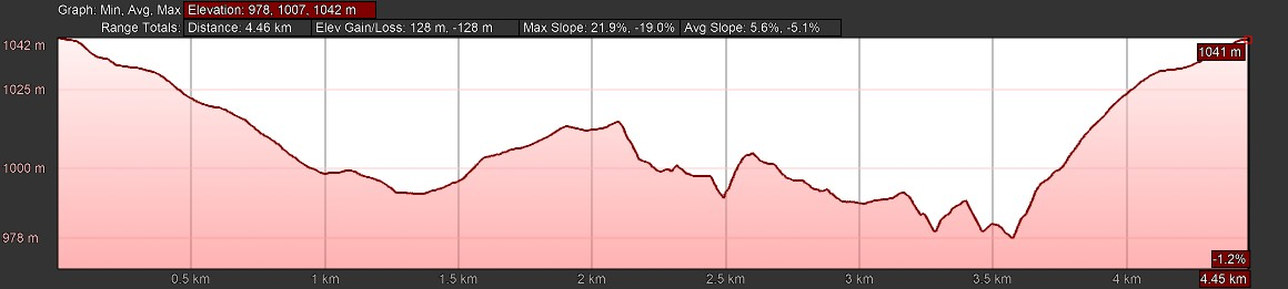 KZNTR WESSA Trail Run Apr19 - 5km Course Profile