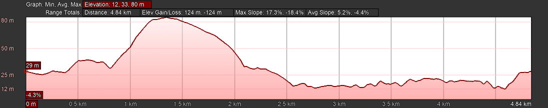 KZNTR Coastal Series Blythedale Oct19 - 5km Course Profile