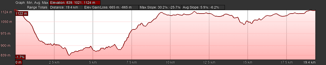 KZNTR Hilton College Feb20 - 20km Course Profile
