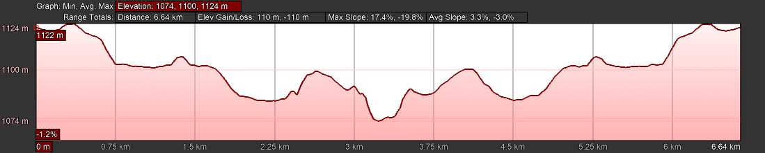 KZNTR Hilton College Feb20 - 7km Course Profile
