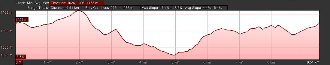 KZNTR Howick Trail Run Mar20 - 10km Course Profile