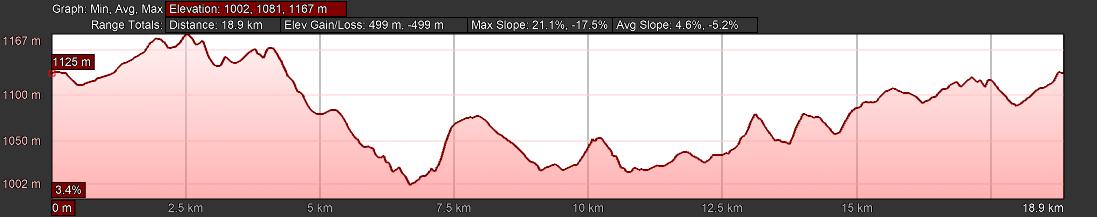 KZNTR Howick Trail Run Mar20 - 20km Course Profile