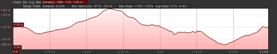 KZNTR Howick Trail Run Mar20 - 5km Course Profile