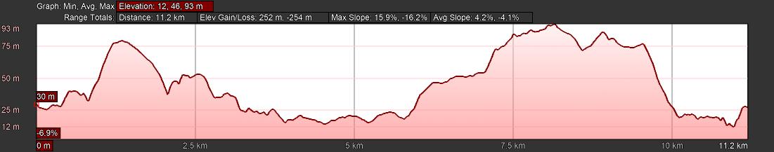 KZNTR Blythedale Mar20 - 12km Course Profile