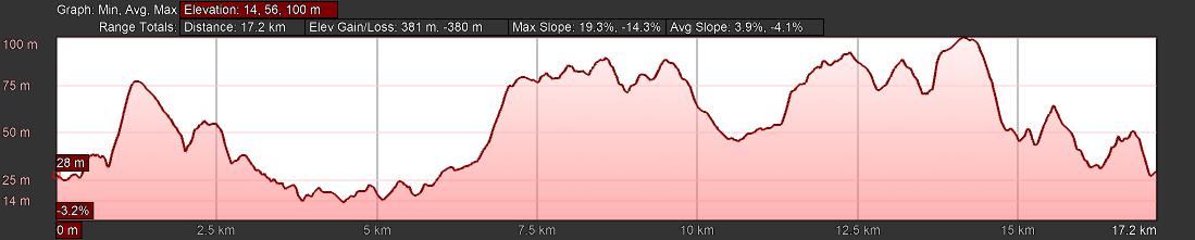 KZNTR Blythedale Mar20 - 20km Course Profile