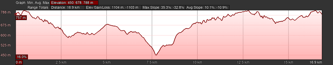 KZNTR PheZulu Trail Run Jun20 - 17km Course Profile