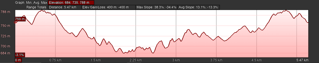 KZNTR PheZulu Trail Run Jun20 - 5km Course Profile