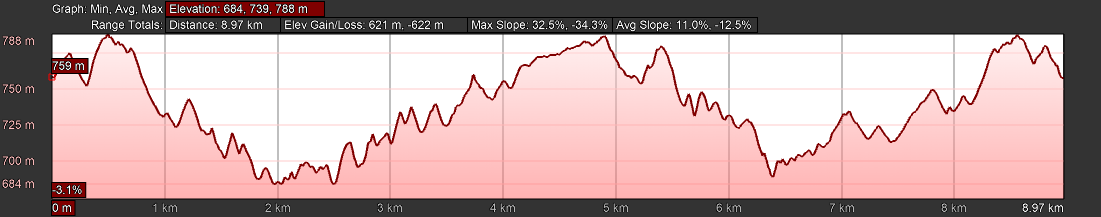 KZNTR PheZulu Trail Run Jun20 - 9km Course Profile