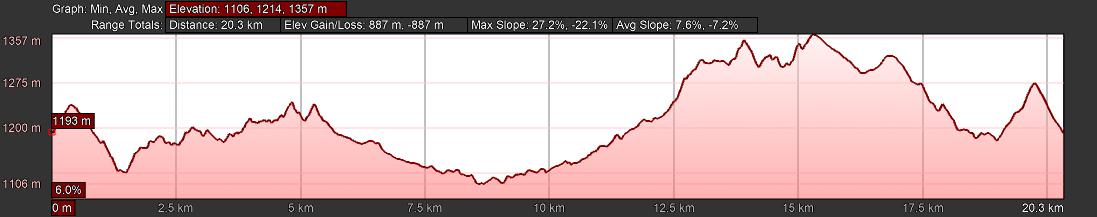 KZNTR Uitoek Mountain Marathon Oct20 - 20km Course Profile