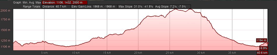 KZNTR Uitoek Mountain Marathon Oct20 - 40km Course Profile