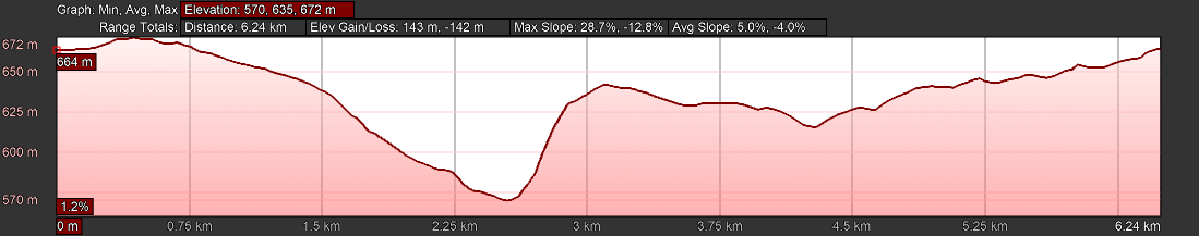 KZNTR Winter Series Dusi Trails May20 - 06km Course Profile 2020-03-11 V1