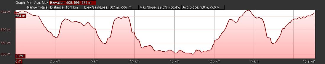 KZNTR Winter Series Dusi Trails May20 - 20km Course Profile 2020-03-11 V1