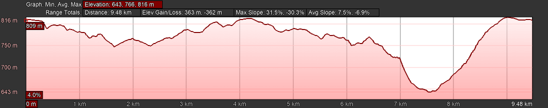 KZNTR Winter Series Honey Trails May20 - 10km Course Profile 2020-03-11 V1