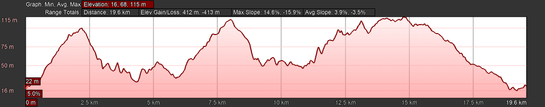 KZNTR Coastal Series Rocky Bay Oct20 - 20km Course Profile
